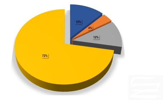 2016 - Répartition des dépenses